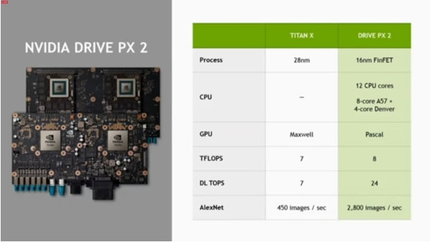nvidia announces supercomputer-drive