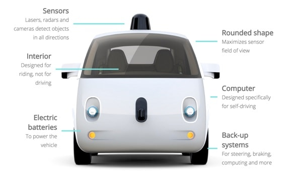 Upcoming technology in cars