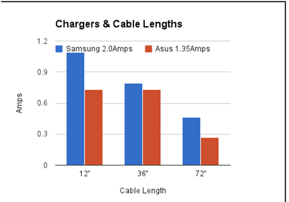 Does charging depends on Length of cable