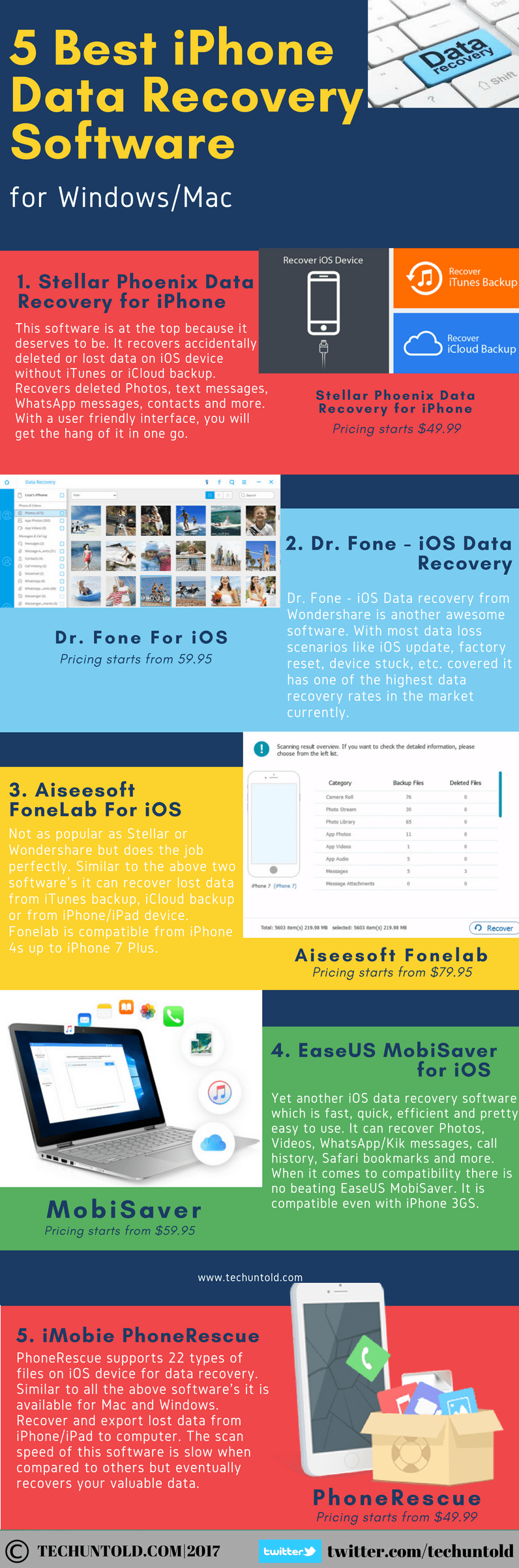 6 Best iPhone Data Recovery Software [Infographic] | TechUntold