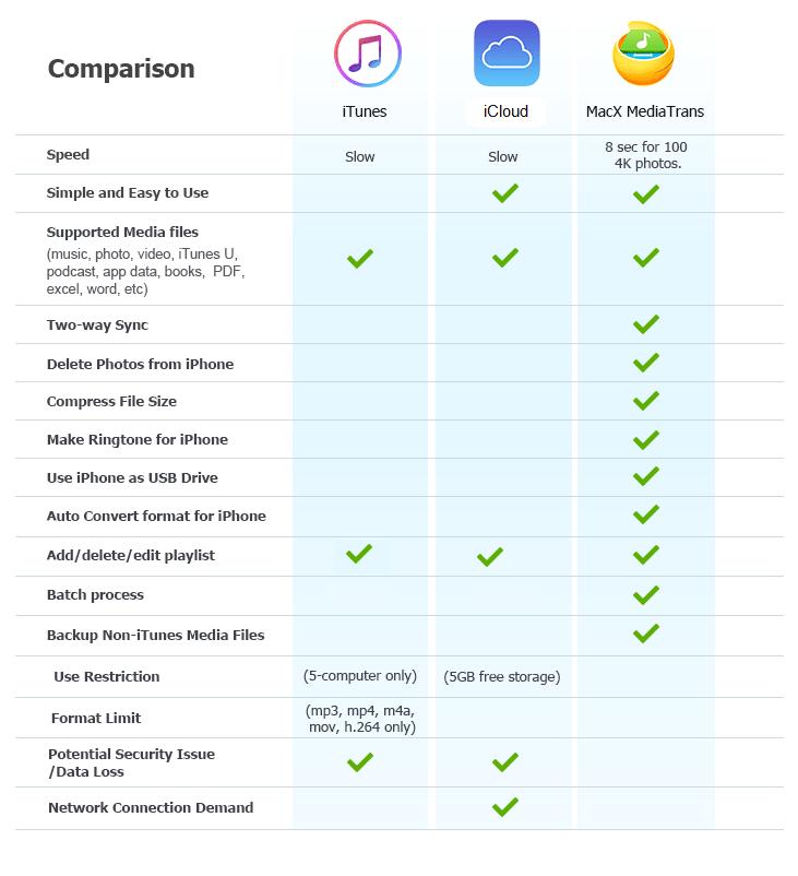 iTunes VS Macx Mediatrans VS iCloud