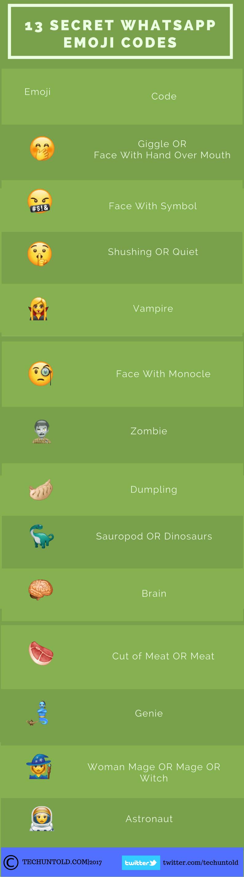 secret whatsapp emoticons