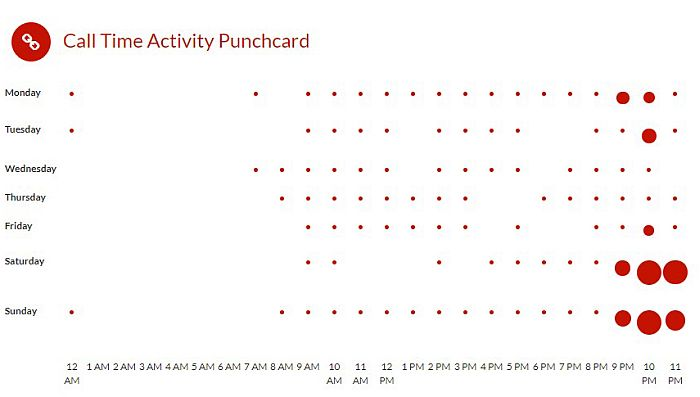 Xnspy call time activity punchcard